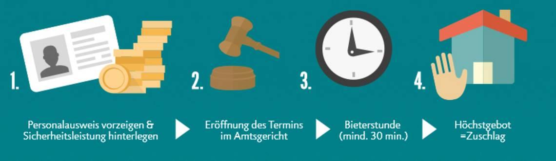 Ablauf einer Zwangsverteigerung, Grafik: immowelt.de