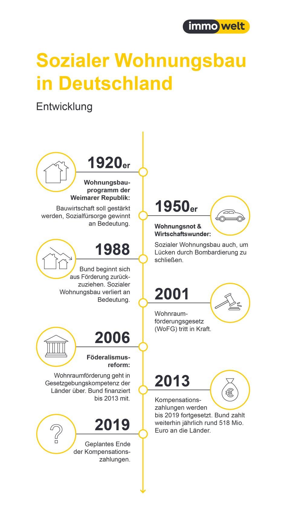 sozialer Wohnungsbau, geschichtliche Entwicklung, Grafik: immowelt.de