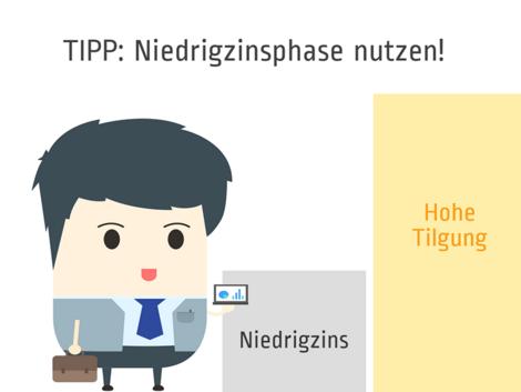 Annuitätendarlehen, Niedrigzins, Grafik: immowelt.de