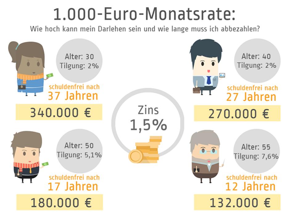 Annuitätendarlehen, Darlehenshöhe, Grafik: immowelt.de