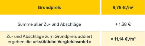 ortsübliche Vergleichsmiete, Mietspiegel Grafik: immowelt.de