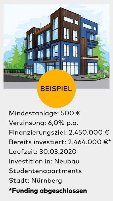Crowdinvesting, Crowdinvesting Immobilien, Beispiel Neubau, Foto: iStock/ chuvipro
