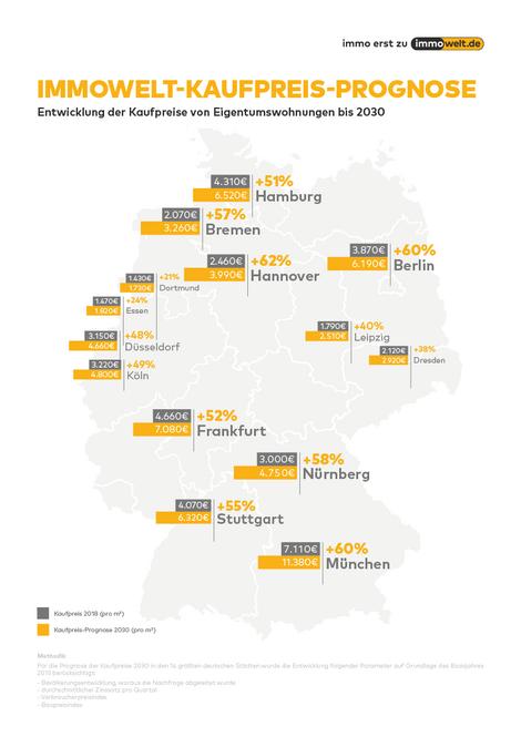Grafik: immowelt.de