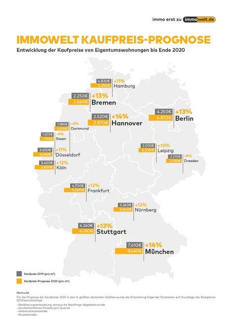 Kaufpreis-Prognose 2020, Immobilienpreise 2020, Eigentumswohnungen, Quadratmeterpreise, Grafik: immowelt.de