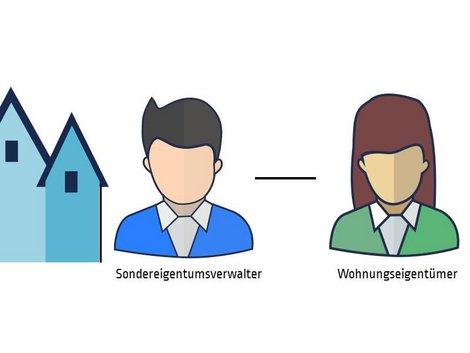 Hausverwaltung, Sondereigentum, Grafik: immowelt.de