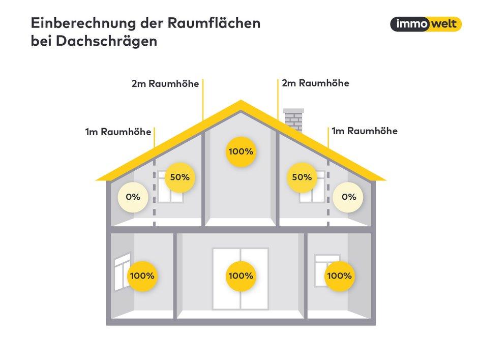 Wohnflächenberechnung, Wohnflächenverordnung, WoFlV, Grafik: immowelt