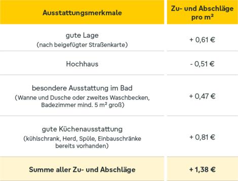 Zuschläge, Mietspiegel, Grafik: immowelt.de