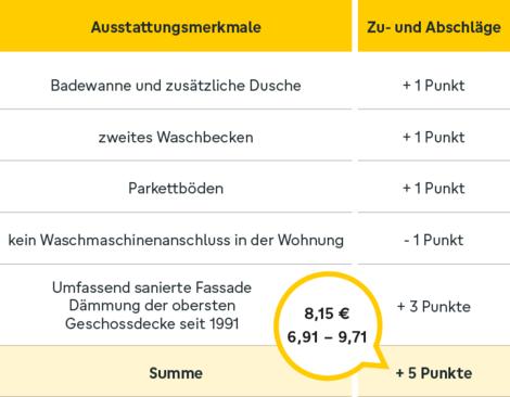 ortsübliche Vergleichsmiete, Zuschläge, Mietspiegel, Grafik: immowelt.de