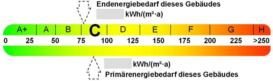 Energieausweis, Bedarfsausweis, Verbrauchsausweis, Farbskala, Quelle: bmwi