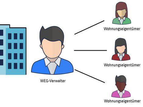 Hausverwalter, WEG, Grafik: immowelt.de
