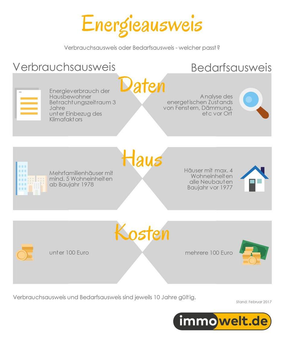 Energieausweis, Bedarfsausweis, Verbrauchsausweis, Grafik: immowelt.de