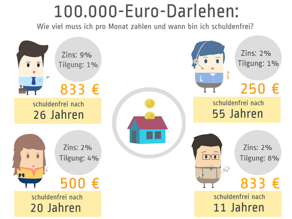 Annuitätendarlehen, Laufzeit, Grafik: immowelt.de