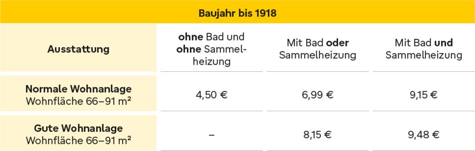 Baujahr, Mietspiegel, Grafik: immowelt.de