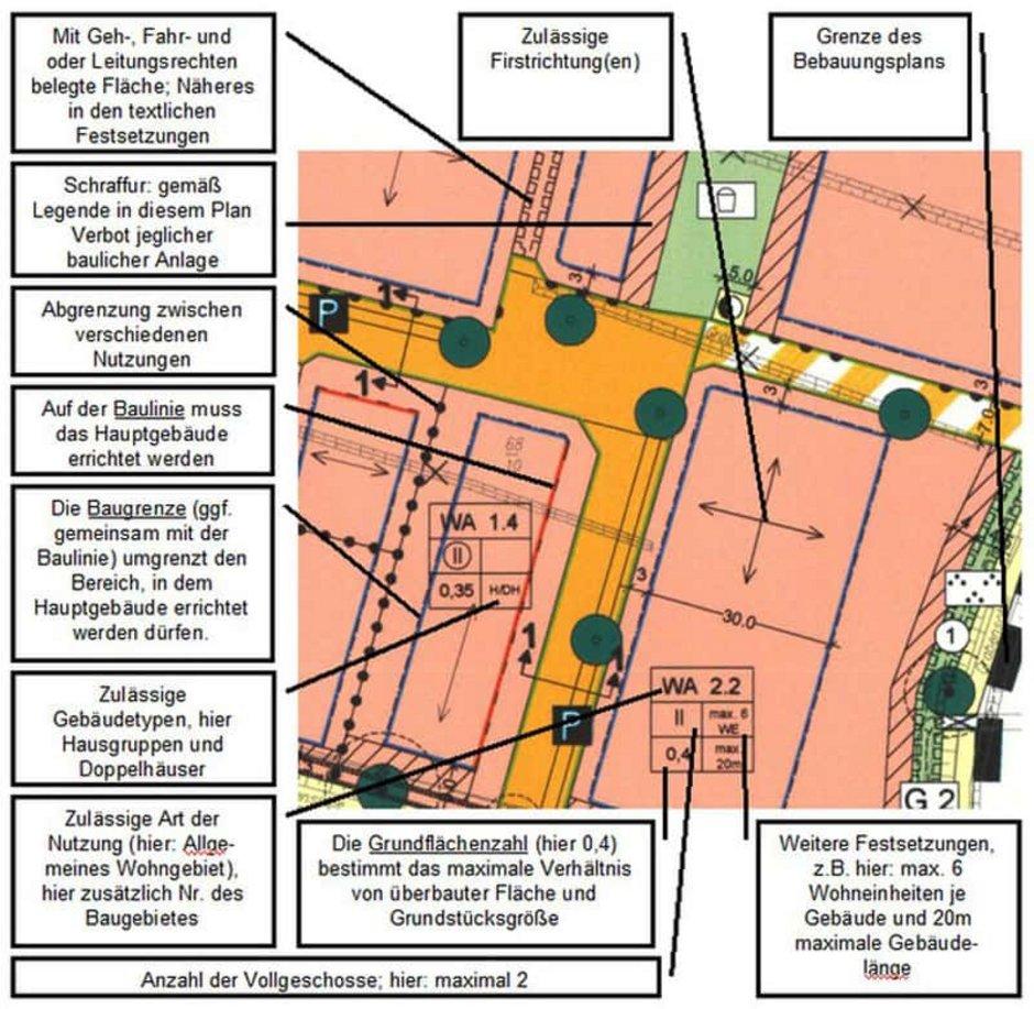 Grundstück, Bebauungsplan, Quelle: Stadt Buxtehude