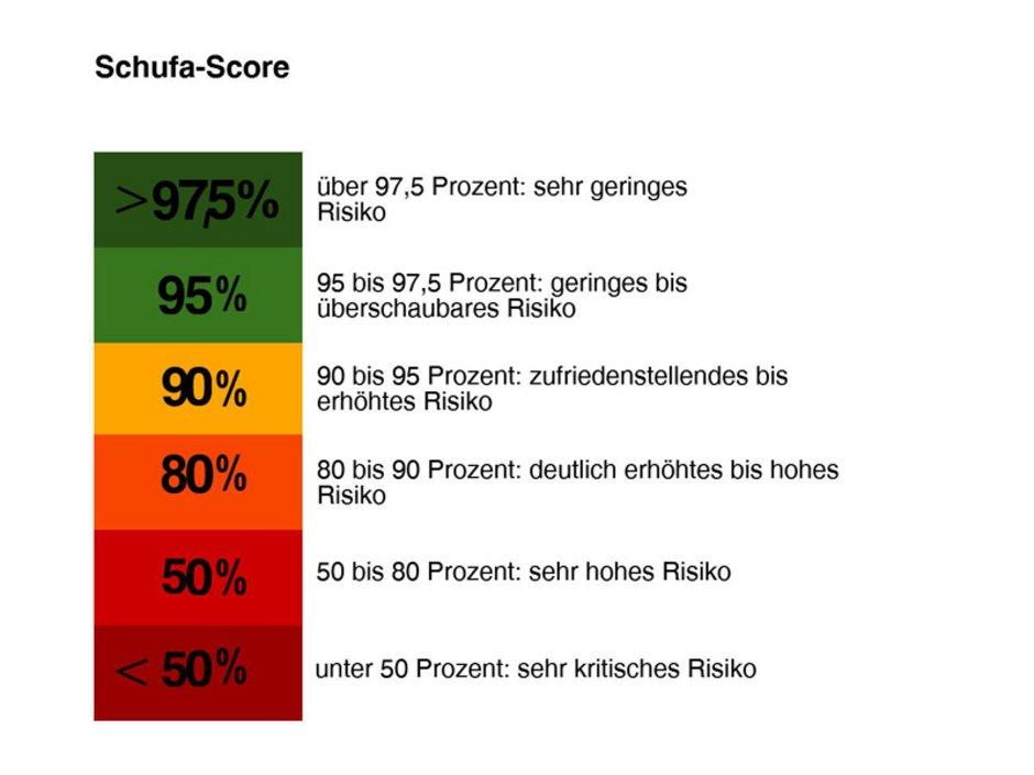 Bonitätsprüfung, Bonitätsauskunft, Ausfallwahrscheinlichkeit SCHUFA-Score, Grafik: immowelt.de