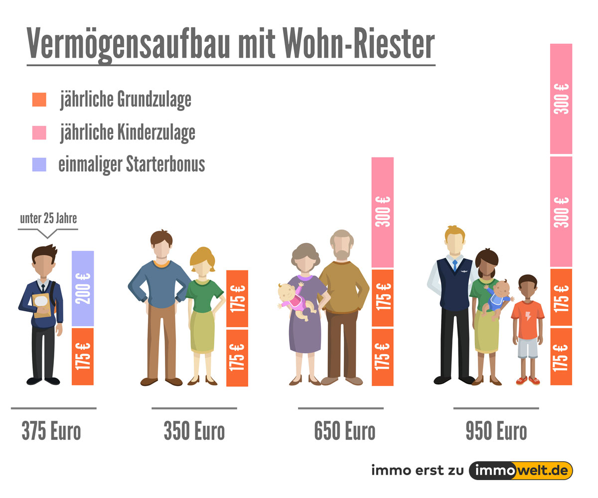 riester rente kinderzulage